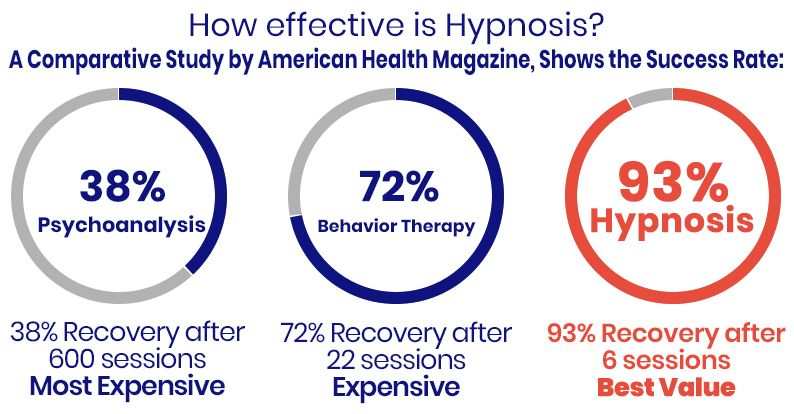 Scientific Proof that Hypnosis Works NYC, Hypnosis has a 93% success rate